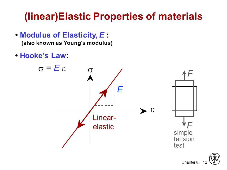 (linear)Elastic Properties of materials