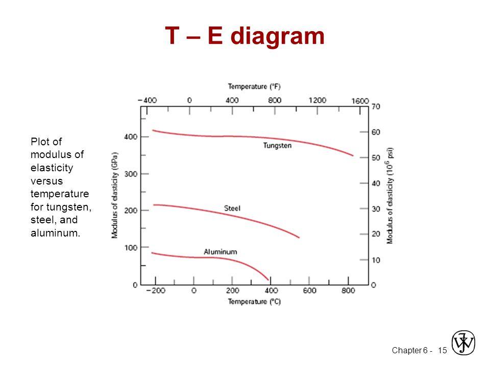 T – E diagram Plot of modulus of elasticity