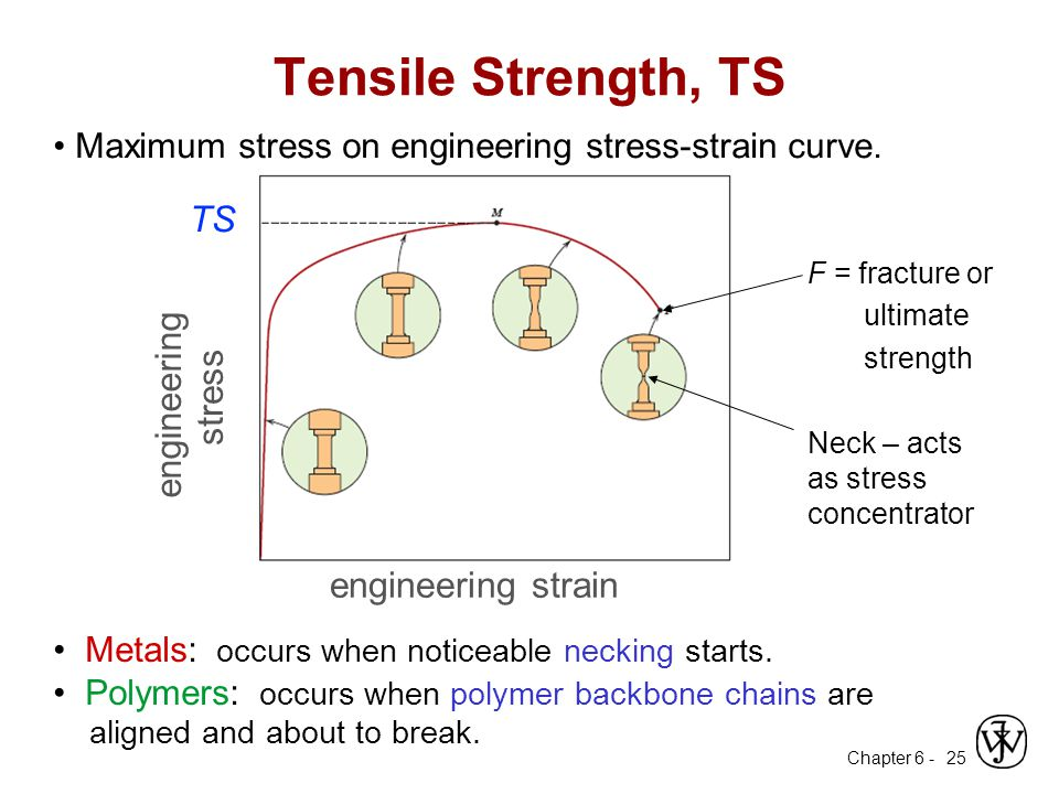 Tensile Strength, TS TS engineering stress strain engineering strain