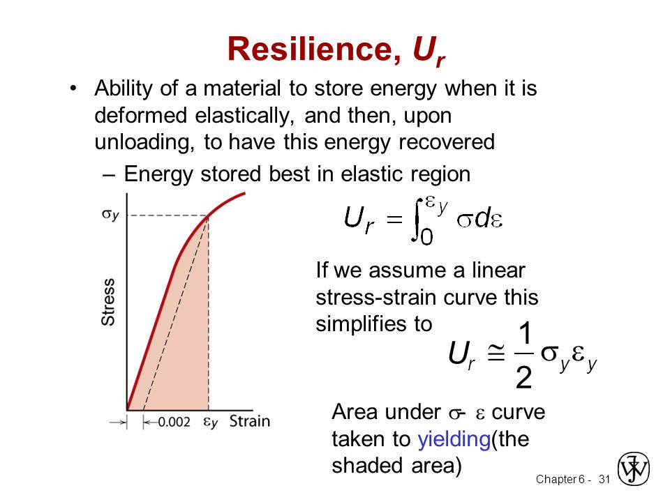 Resilience, Ur Ability of a material to store energy when it is deformed elastically, and then, upon unloading, to have this energy recovered.