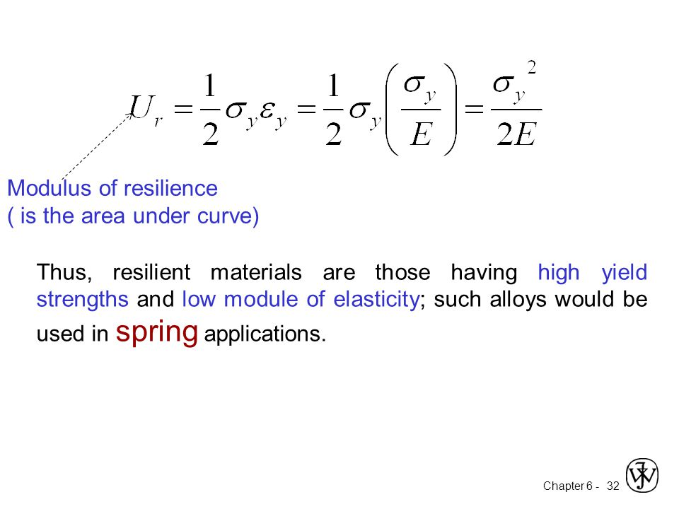 Modulus of resilience ( is the area under curve)