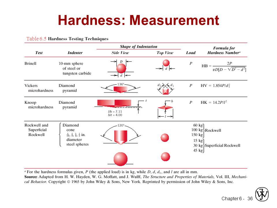 Hardness: Measurement