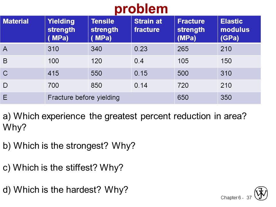 problem Material. Yielding strength. ( MPa) Tensile strength. Strain at fracture. Fracture strength.