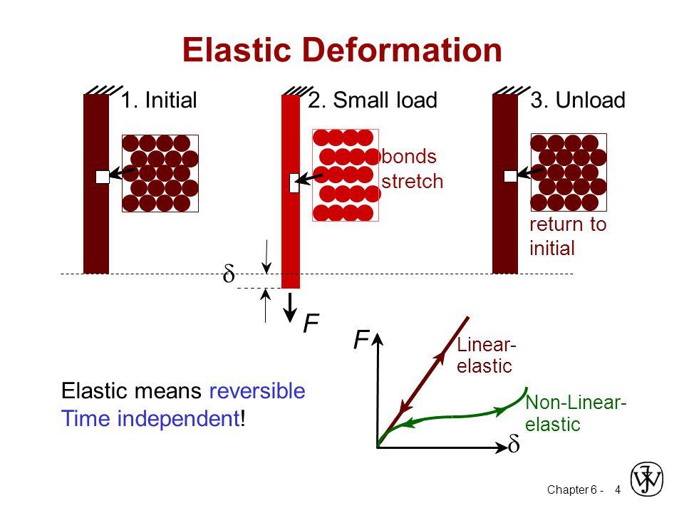 Elastic Deformation d F F d 1. Initial 2. Small load 3. Unload