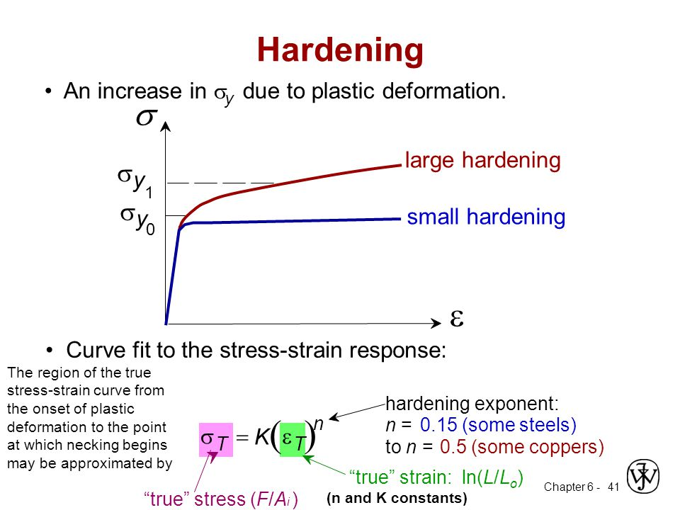 ( ) Hardening s e • An increase in sy due to plastic deformation.