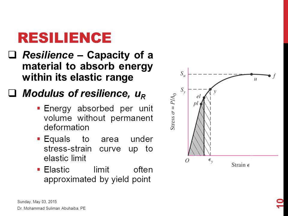 Resilience Resilience – Capacity of a material to absorb energy within its elastic range. Modulus of resilience, uR.
