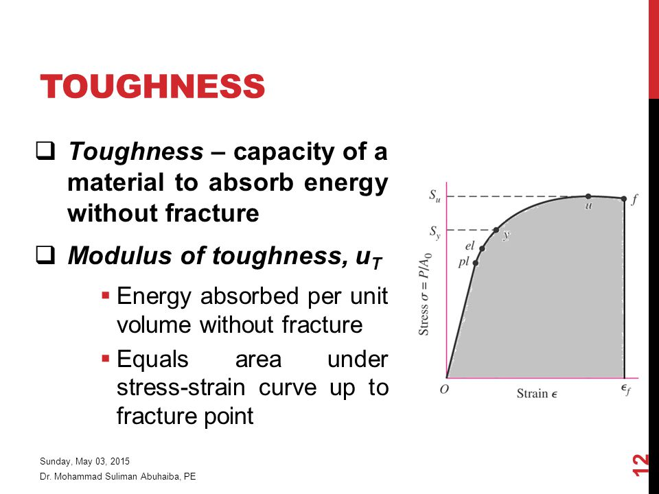 Toughness Toughness – capacity of a material to absorb energy without fracture. Modulus of toughness, uT.