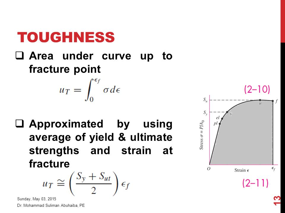 Toughness Area under curve up to fracture point
