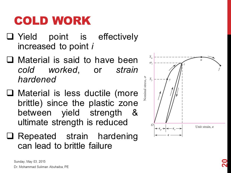 Cold Work Yield point is effectively increased to point i