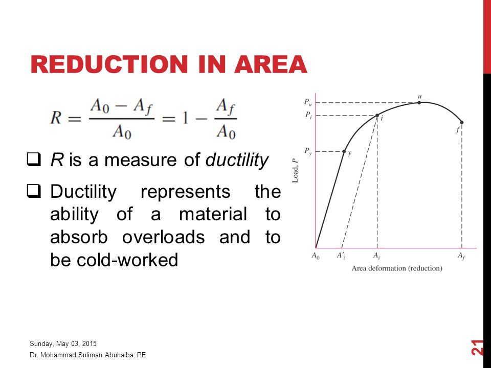 Reduction in Area R is a measure of ductility