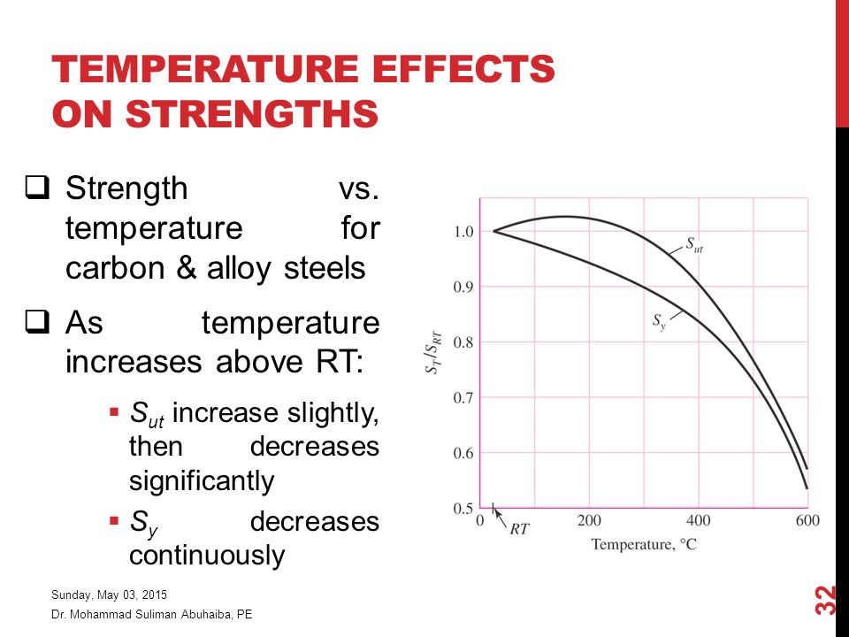 Temperature Effects on Strengths