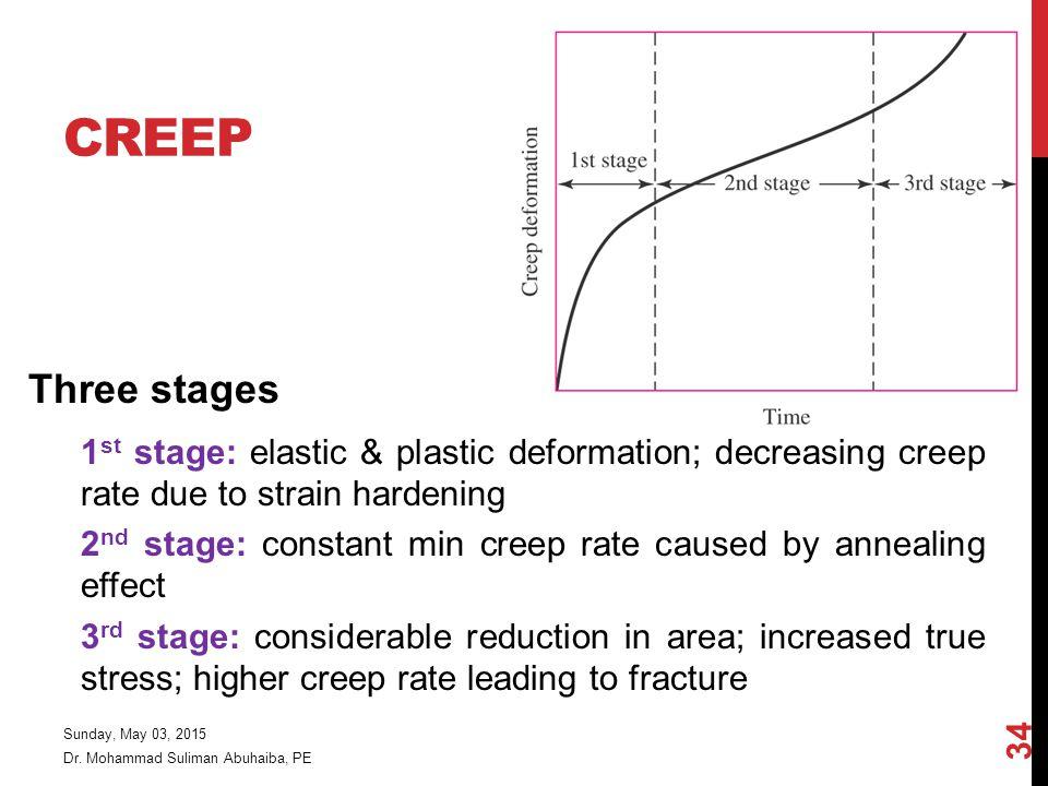 Creep Three stages. 1st stage: elastic & plastic deformation; decreasing creep rate due to strain hardening.