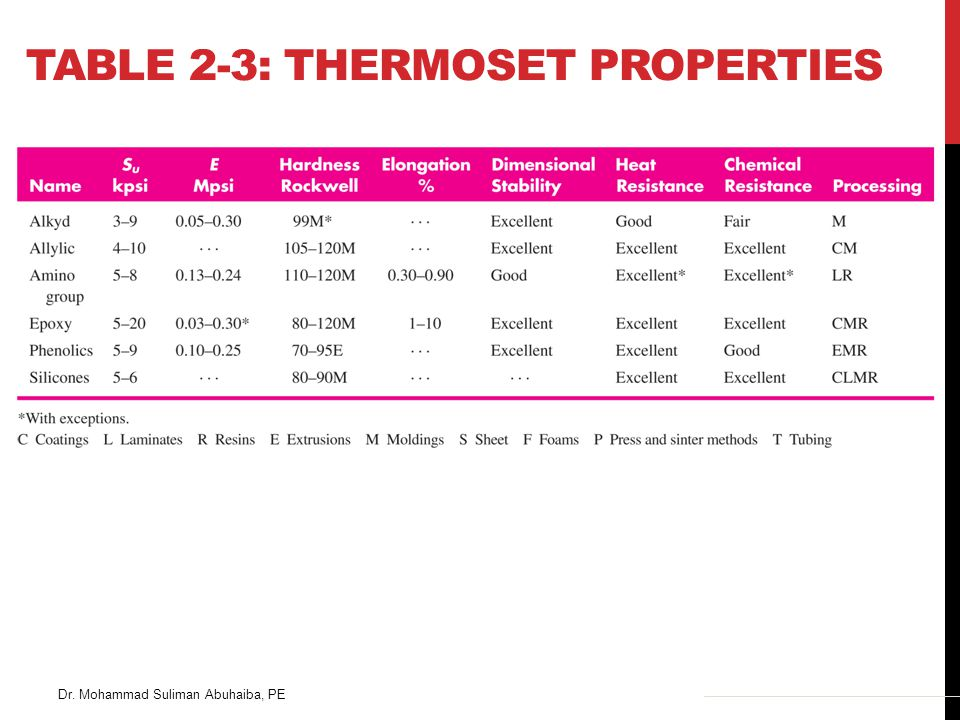 Table 2-3: Thermoset Properties