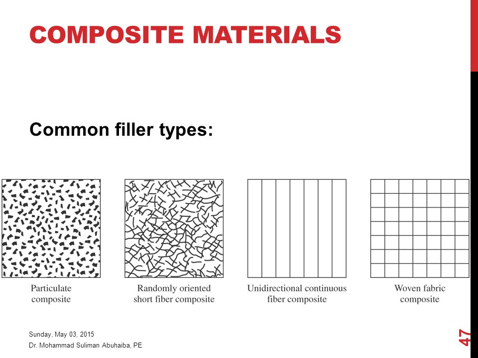 Composite Materials Common filler types: Friday, April 14, 2017