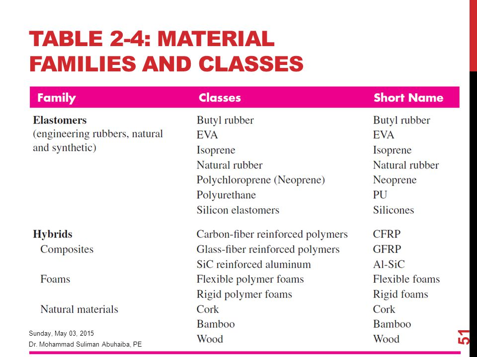 Table 2-4: Material Families and Classes