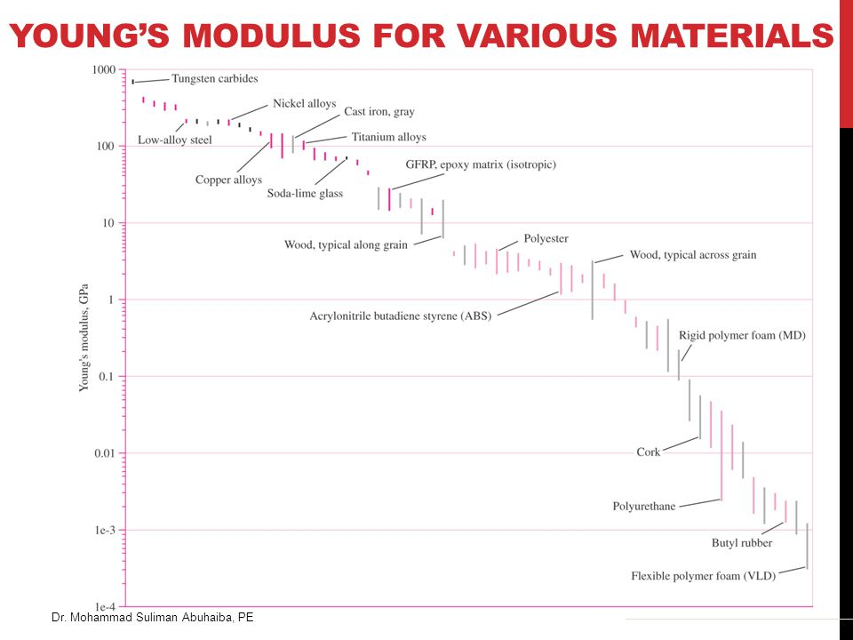 Young's Modulus for Various Materials