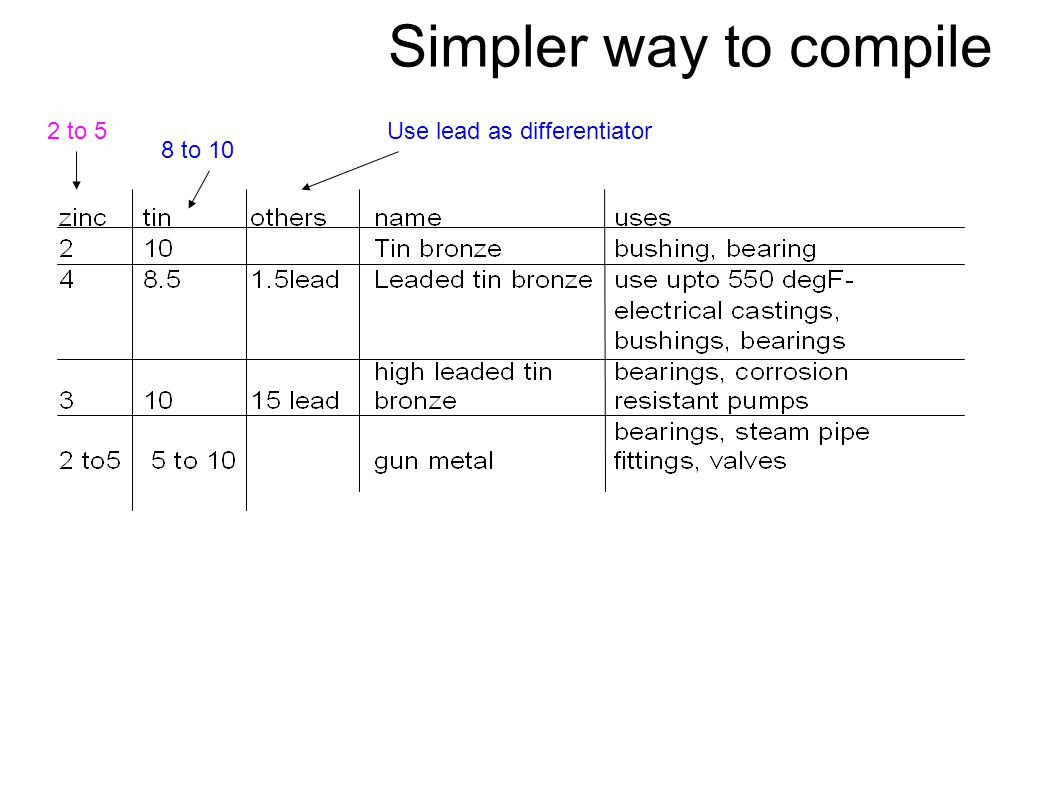 Simpler way to compile 2 to 5 Use lead as differentiator 8 to 10