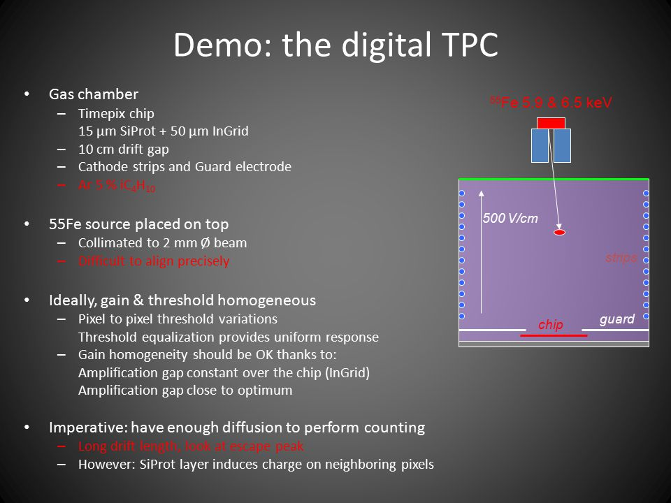 Demo: the digital TPC Gas chamber 55Fe source placed on top