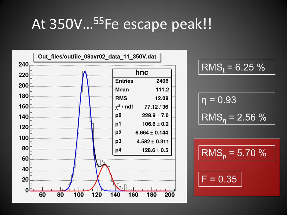 At 350V…55Fe escape peak!! RMSt = 6.25 % η = 0.93 RMSη = 2.56 %