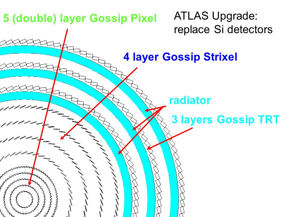 ATLAS Upgrade: replace Si detectors. 5 (double) layer Gossip Pixel. 4 layer Gossip Strixel. radiator.