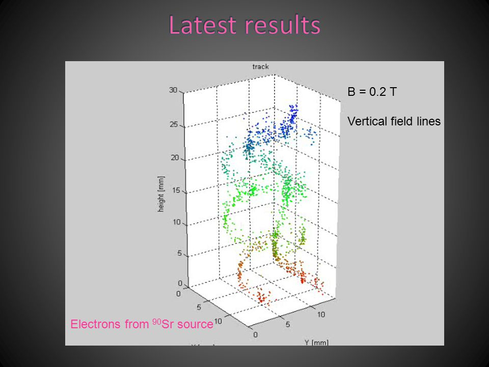 Latest results B = 0.2 T Vertical field lines
