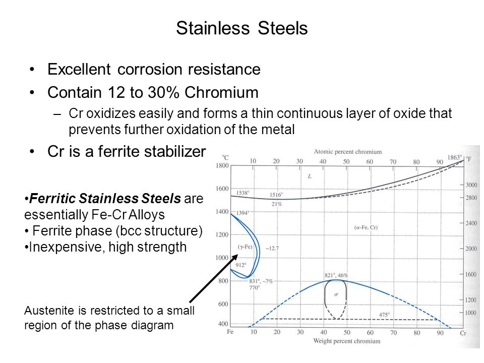 Stainless Steels Excellent corrosion resistance