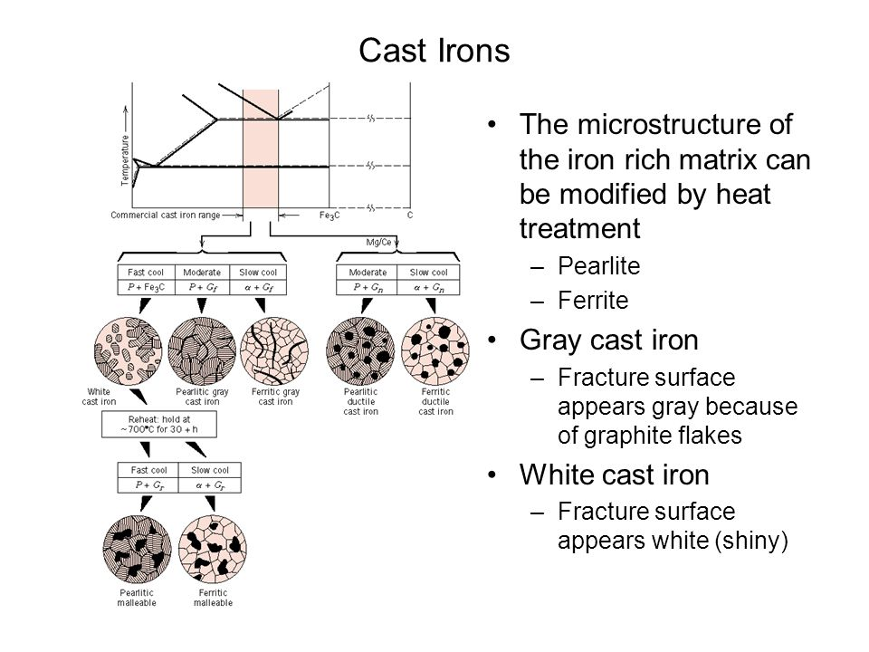 Cast Irons The microstructure of the iron rich matrix can be modified by heat treatment. Pearlite.