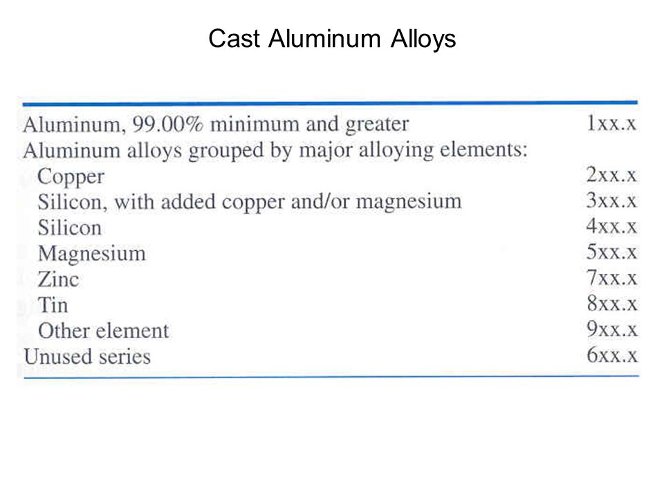 Cast Aluminum Alloys