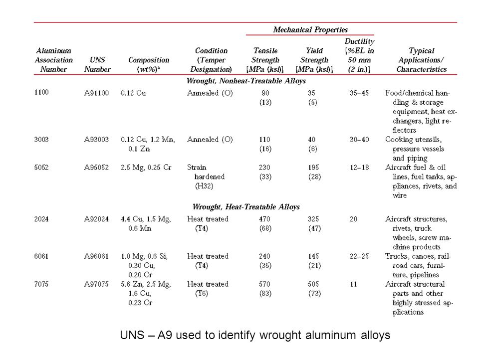 UNS – A9 used to identify wrought aluminum alloys