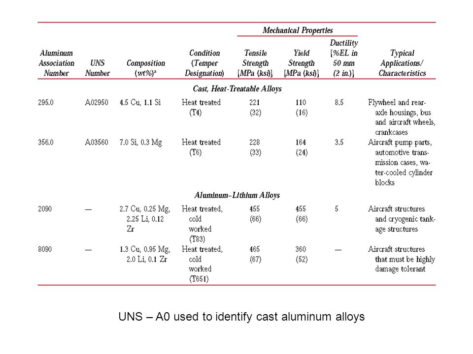 UNS – A0 used to identify cast aluminum alloys