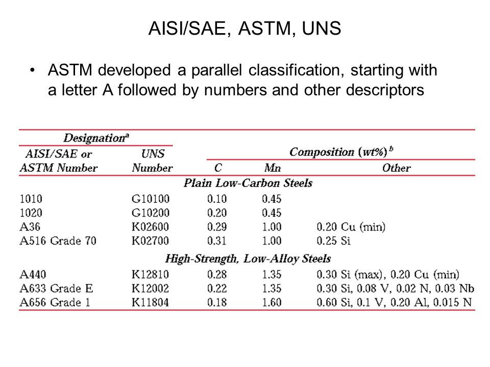 AISI/SAE, ASTM, UNS ASTM developed a parallel classification, starting with a letter A followed by numbers and other descriptors.