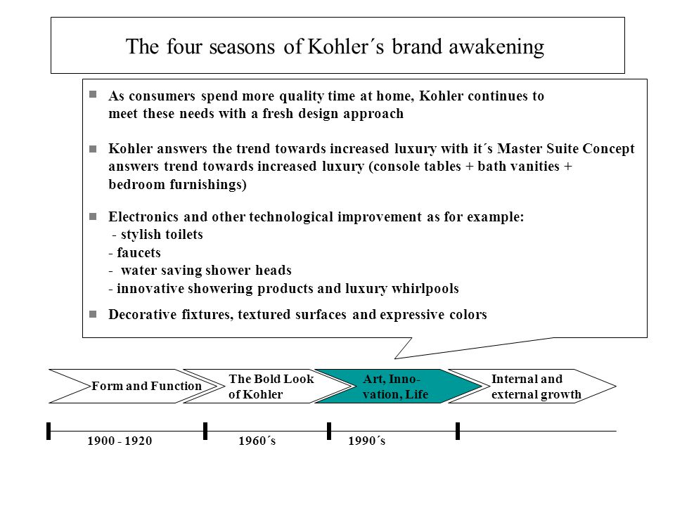 The four seasons of Kohler´s brand awakening
