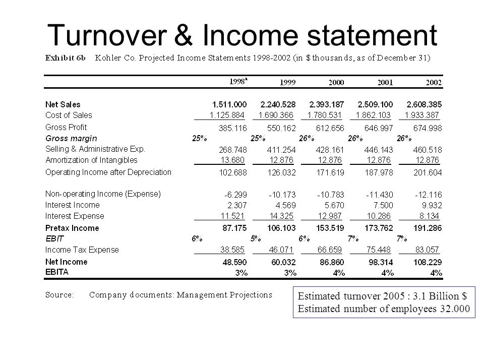 Turnover & Income statement