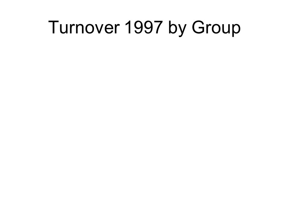 Turnover 1997 by Group