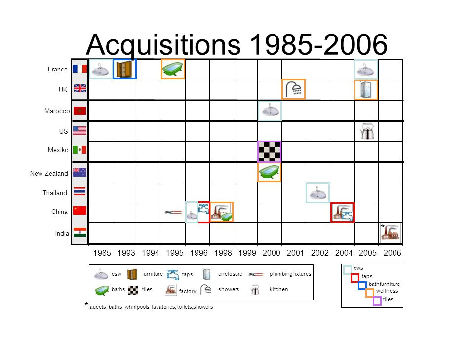 Acquisitions 1985-2006 France. UK. Marocco. US. Mexiko. New Zealand. Thailand. China. * India.
