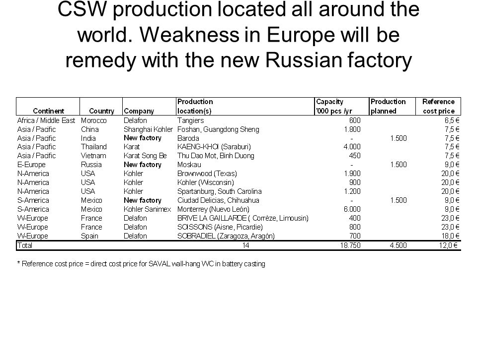 CSW production located all around the world