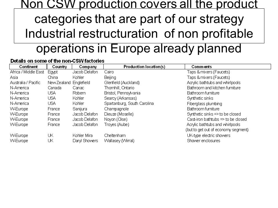 Non CSW production covers all the product categories that are part of our strategy Industrial restructuration of non profitable operations in Europe already planned