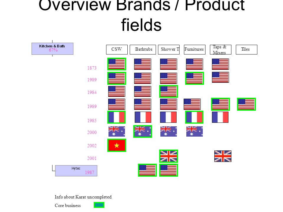 Overview Brands / Product fields