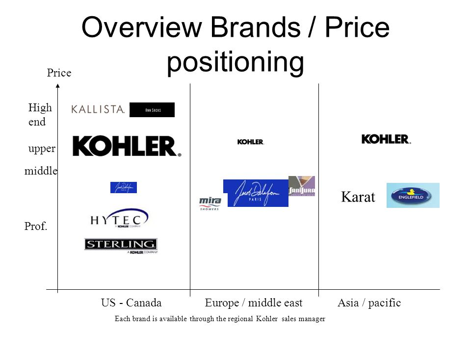 Overview Brands / Price positioning