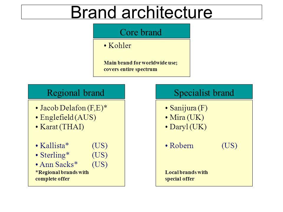 Brand architecture Core brand Regional brand Specialist brand Kohler