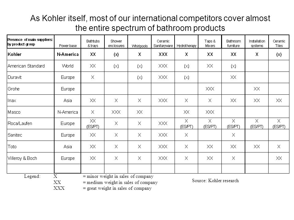 As Kohler itself, most of our international competitors cover almost the entire spectrum of bathroom products