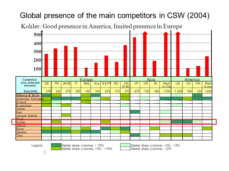 Global presence of the main competitors in CSW (2004)