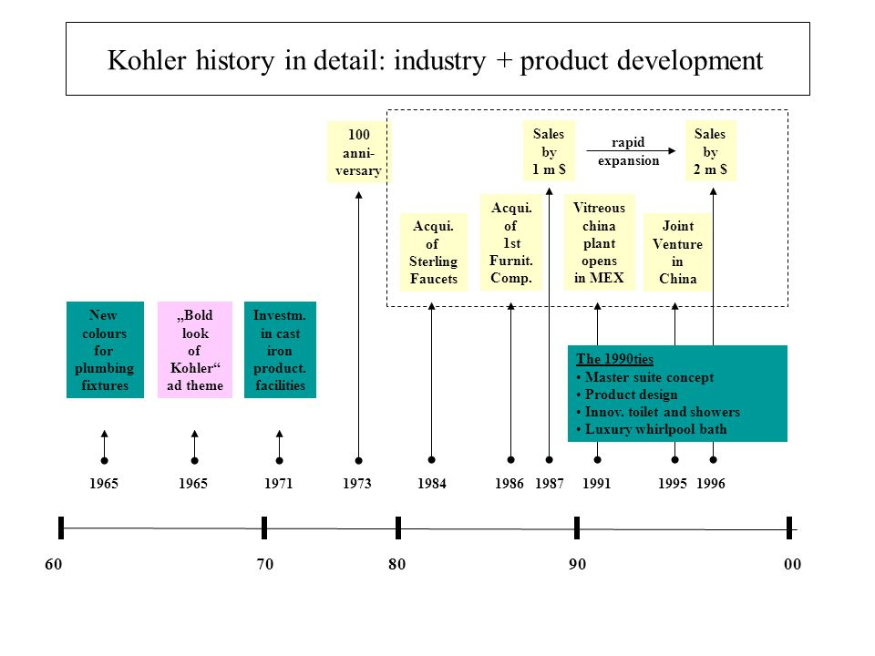 Kohler history in detail: industry + product development
