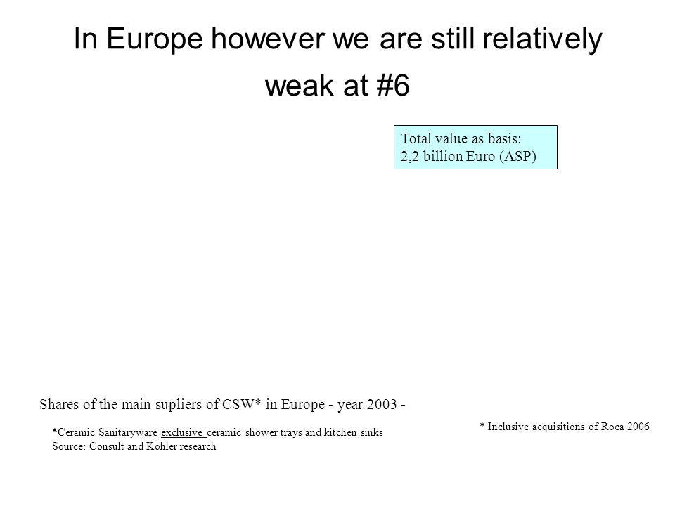 In Europe however we are still relatively weak at #6