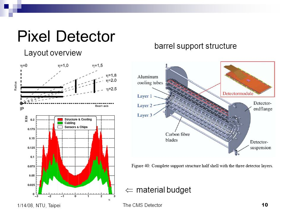 Pixel Detector barrel support structure Layout overview 