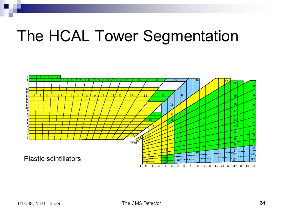 The HCAL Tower Segmentation