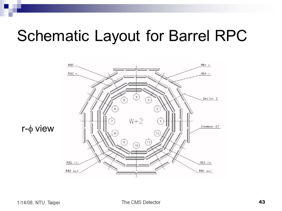 Schematic Layout for Barrel RPC