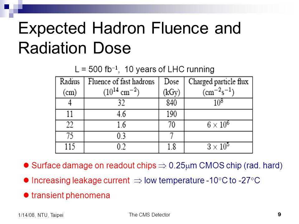 Expected Hadron Fluence and Radiation Dose