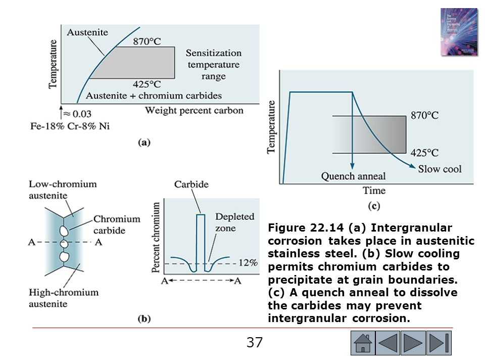 Figure 22.14 (a) Intergranular corrosion takes place in austenitic stainless steel.