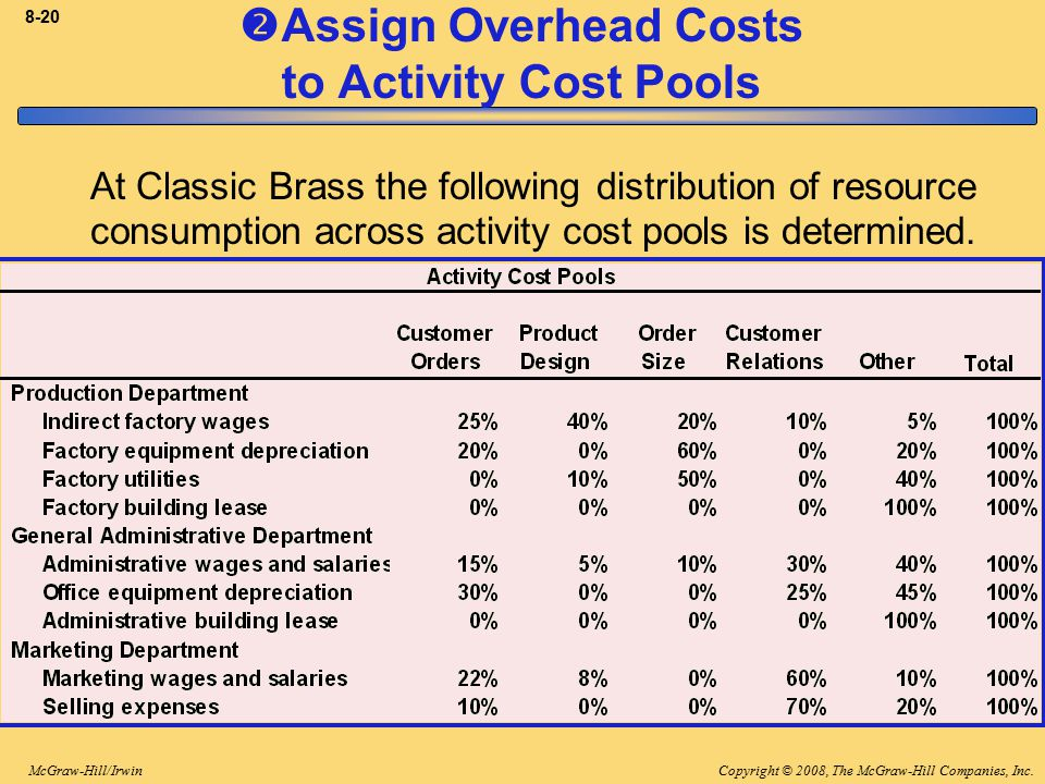 Assign Overhead Costs to Activity Cost Pools